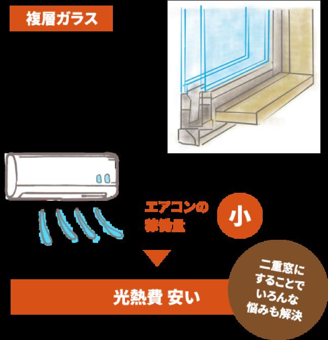 複層ガラス。光熱費安い。