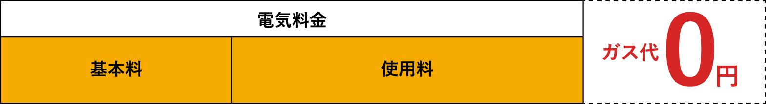 ガス代0円